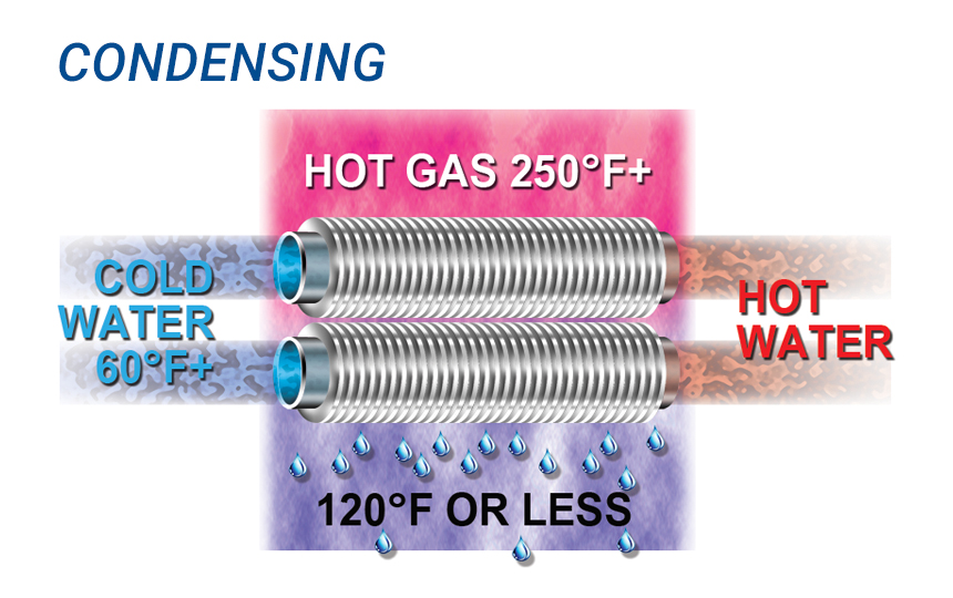 CONDENSING - BY CONDENSING THE MOISTURE IN FLUE GASES, RECOVERED ENERGY IS GREATLY INCREASED.